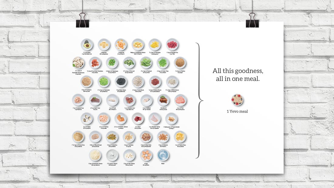 A clean design language visualizes just how large the benefit of just one Yevo meal is.