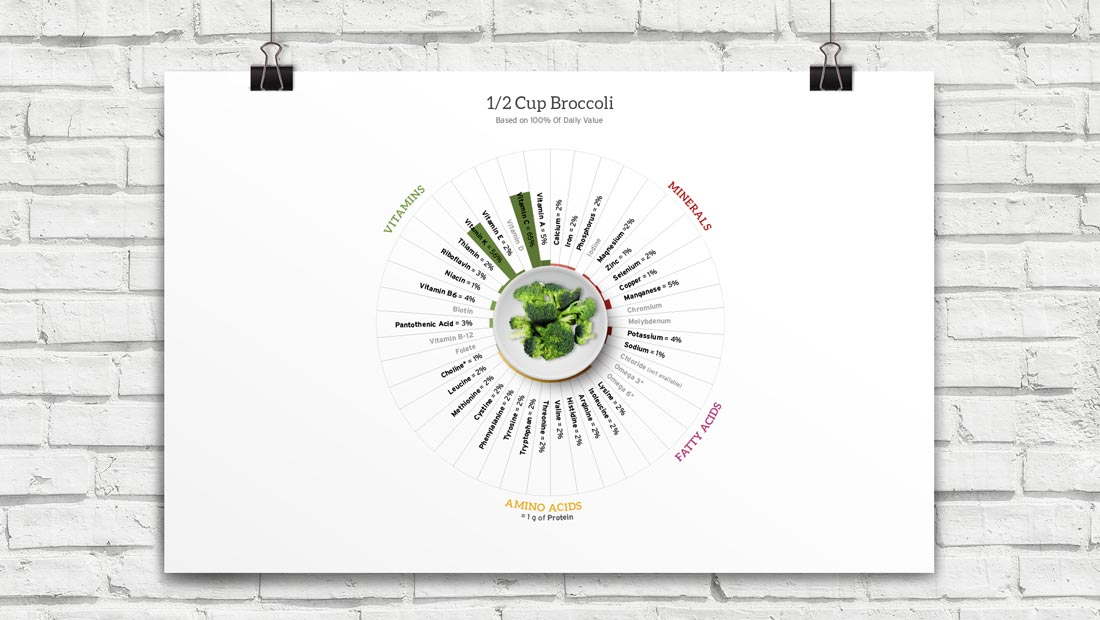 Our iconic wheel can now quickly visualize the lack of nutrients in the healthiest of foods.